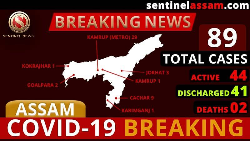 Assam COVID-19 Positive Cases Rise to 89; Three more test Positive