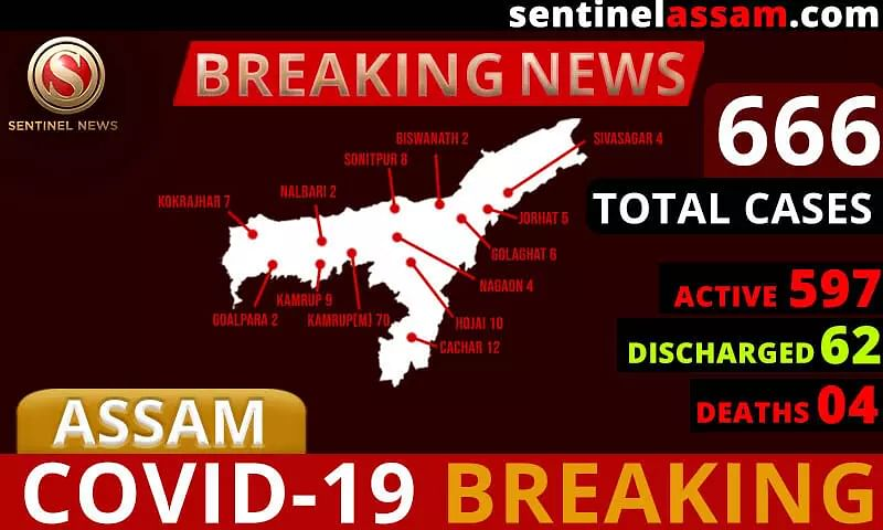 Assam COVID-19 Cases Rise to 666; Twenty-Three more test Positive