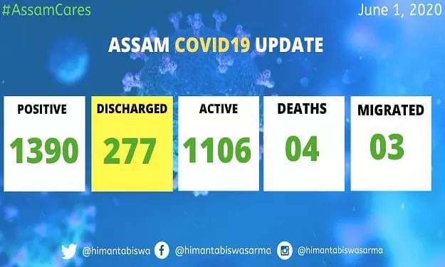 Assam: 92 more Covid-19 patients released, 1106 cases remain