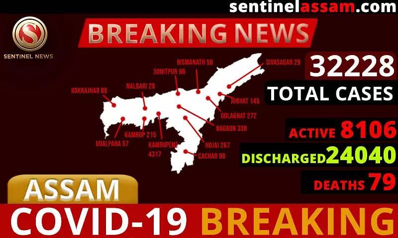 Assam COVID-19 Cases Rise to 32228; One Thousand One-Hundred Forty-Two more test Positive