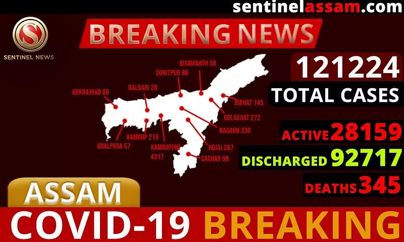 Assam COVID-19 Cases Rise to 121224; Two-Thousand Eight-Hundred Ninety-One more test Positive
