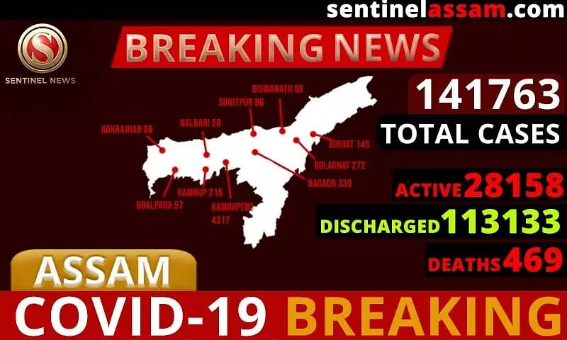 Assam COVID-19 Cases Rise to 141763; One-Thousand Two-Hundred Ninety-Two more test Positive