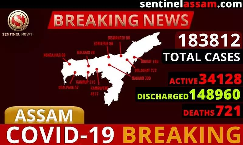 Assam COVID-19 Cases Rise to 183812; One Thousand Four Hundred Sixteen test Positive