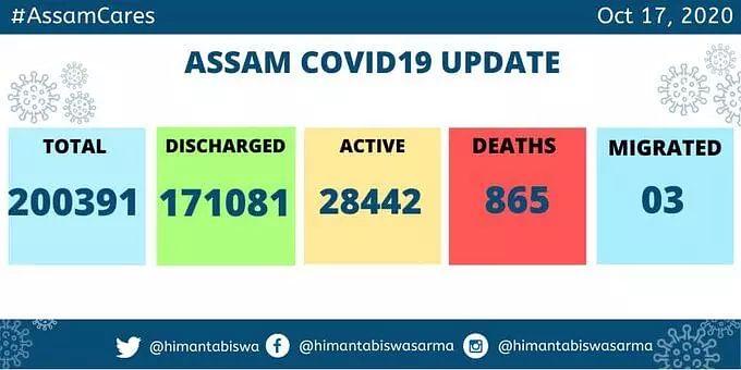 Assam COVID-19 cases cross the 2 lakh mark