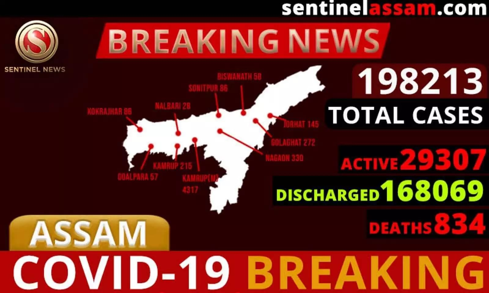 Assam COVID-19 Cases Rise to 198213; One Thousand Four Hundred Twenty Seven test Positive