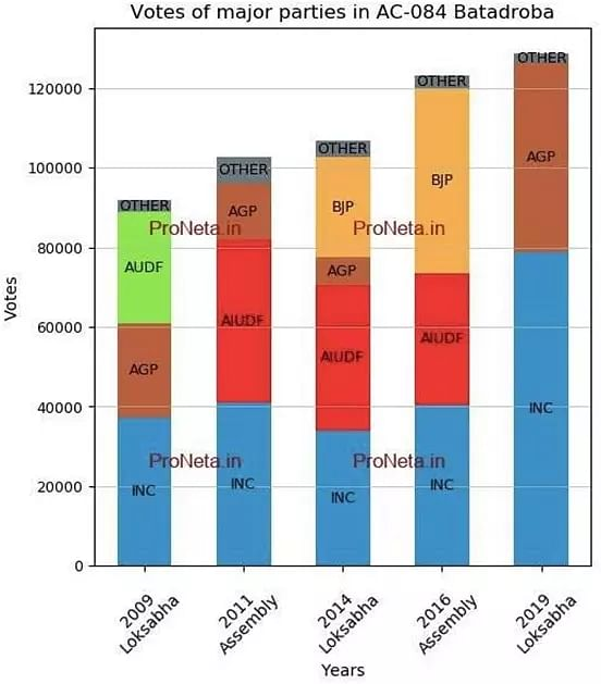 Batadroba Constituency- Population, Polling Percentage, Facilities, Parties Manifesto, Last Election Results